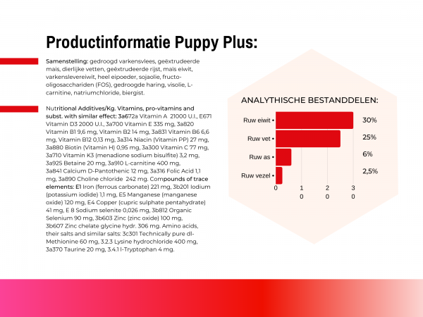 Productinformatie Puppy Plus